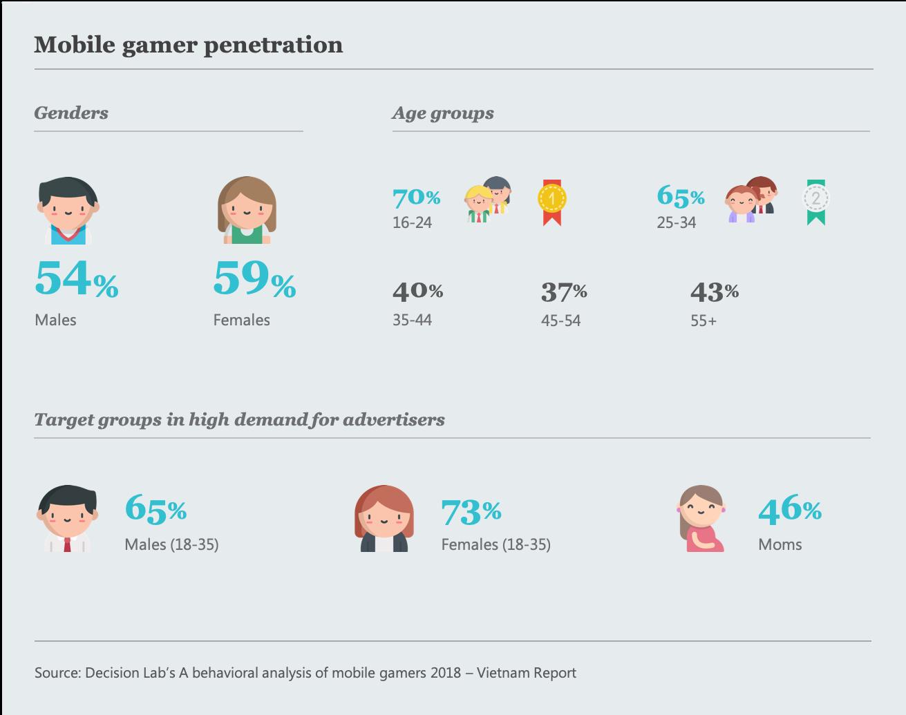 064-DCM-Mobile-Gamers-in-Vietnam-chart-1-new