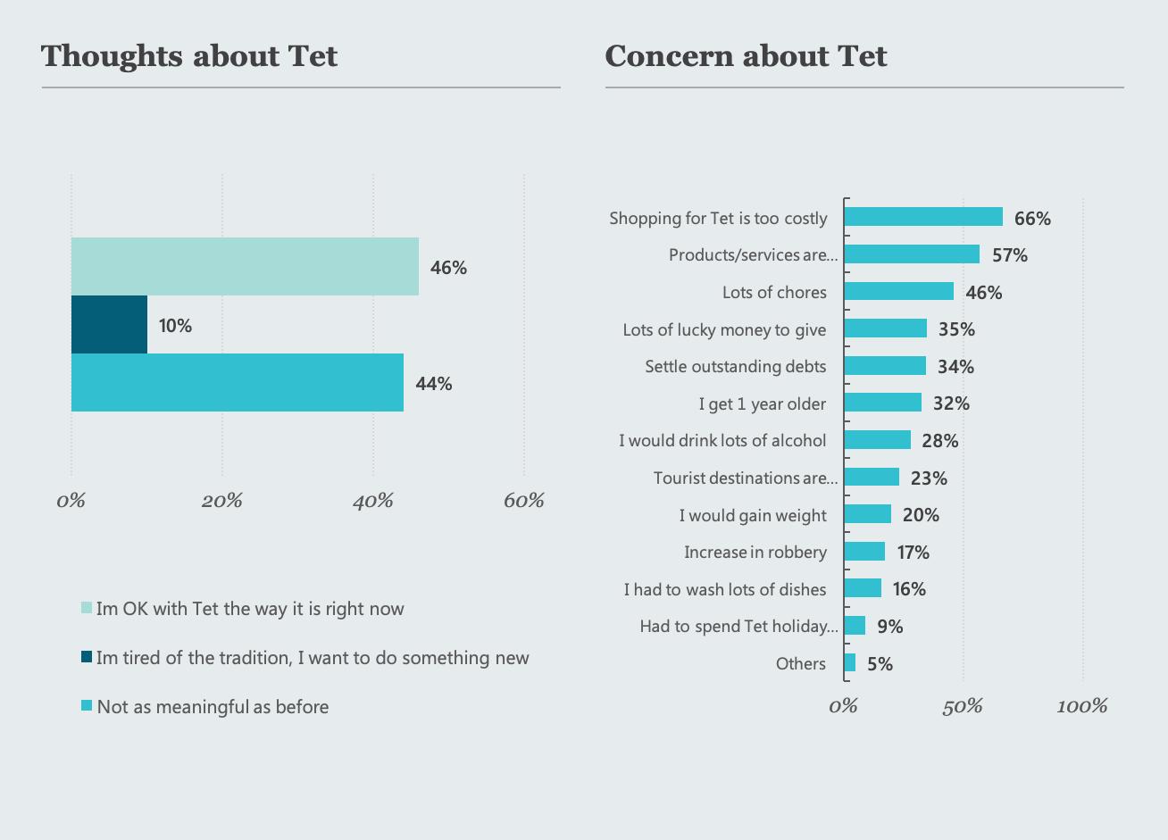 061 - Tet 3 Ads - blog chart -2.1