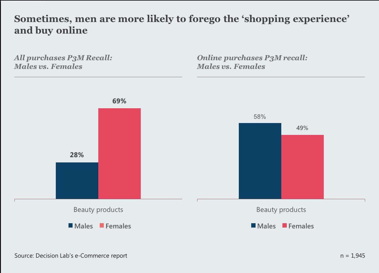 Blog 056 - Vietnam Ecommerce Report - Shopping experiences