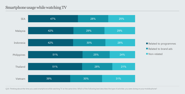 Smartphone_usage_while_watching_TV_Smartphone_usage_while_watching_TV_.png