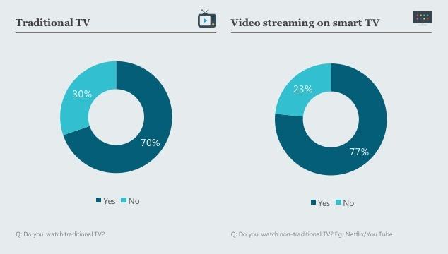 GenZ - Video Habit - chart - traditional tv vs non-traditional tv