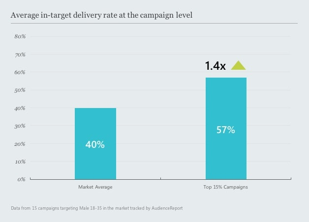 Average in-target delivery rate at the campaign level-min.jpg