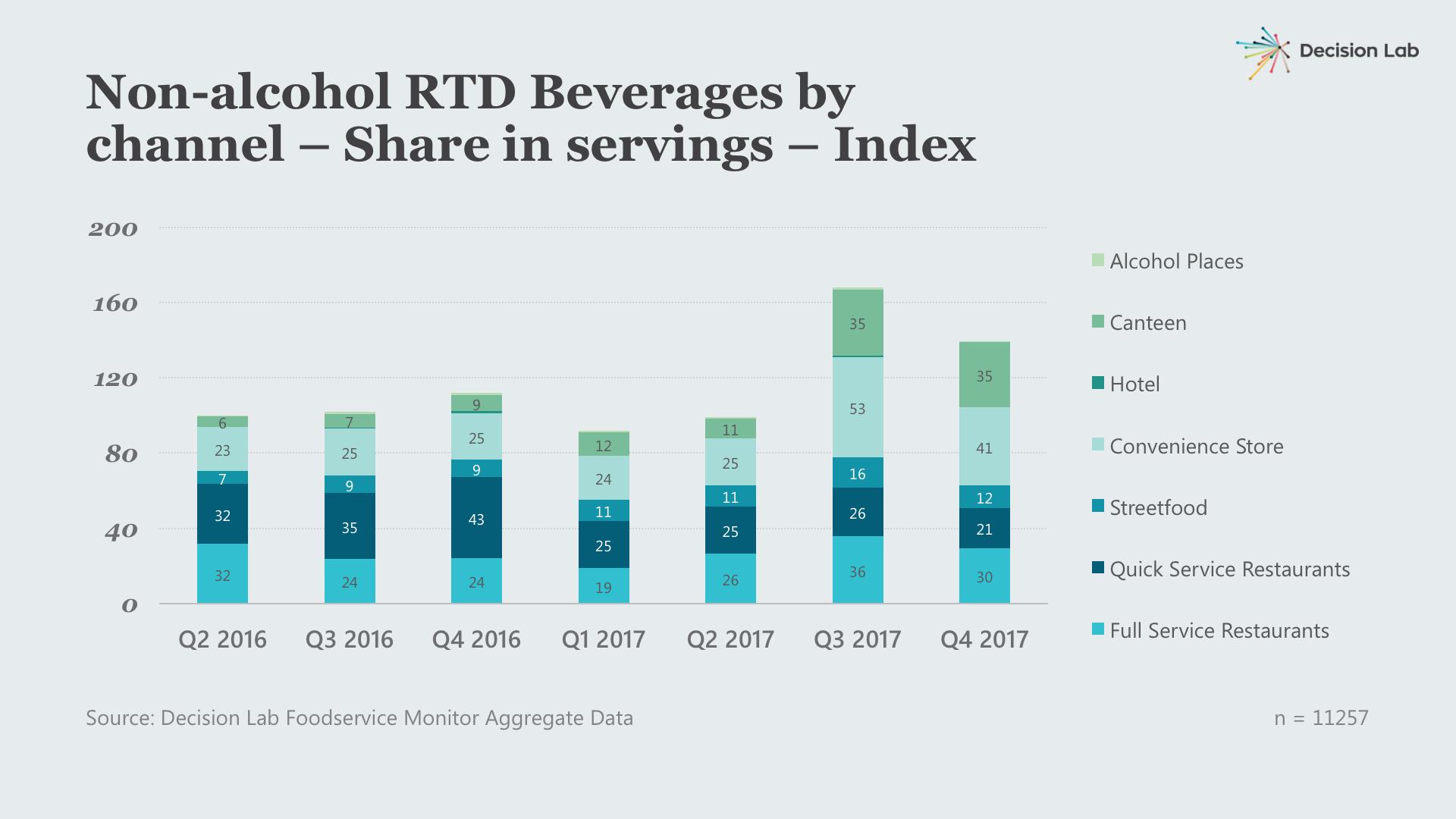 dl - blog - chart template - convienence store