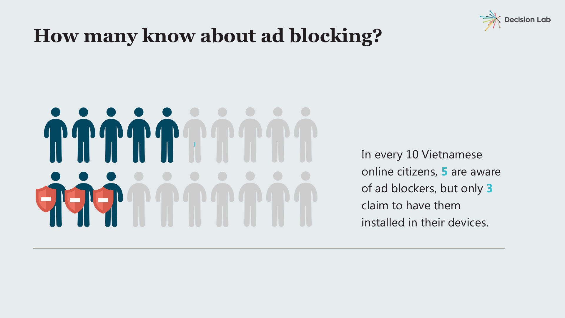 decision lab - device study - ad blocking 2017.png